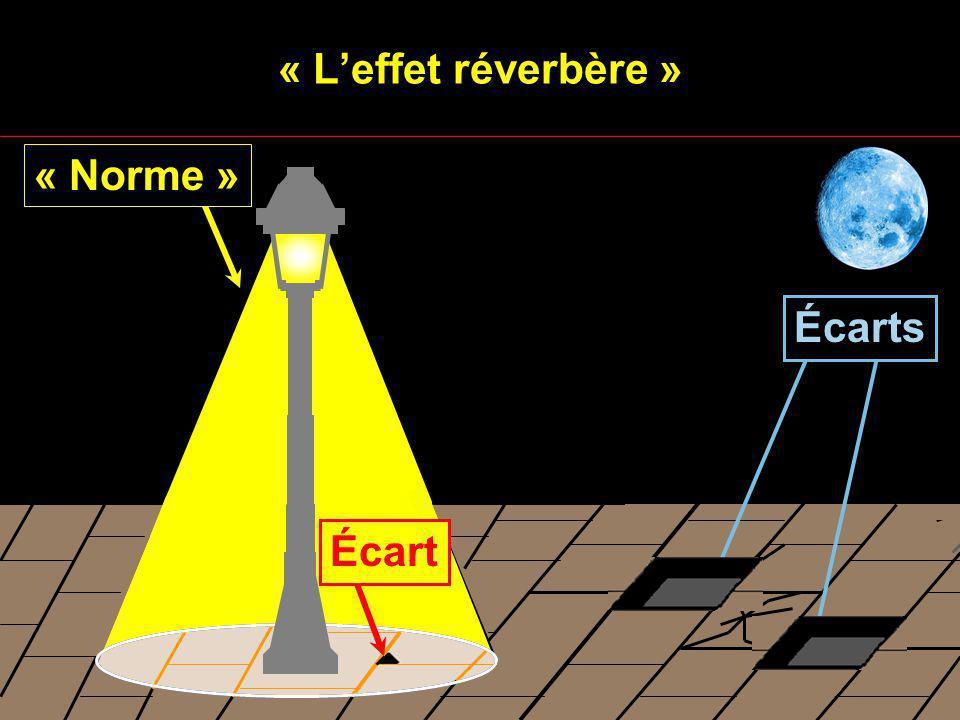 « Leffet réverbère » Écarts « Norme » Écart