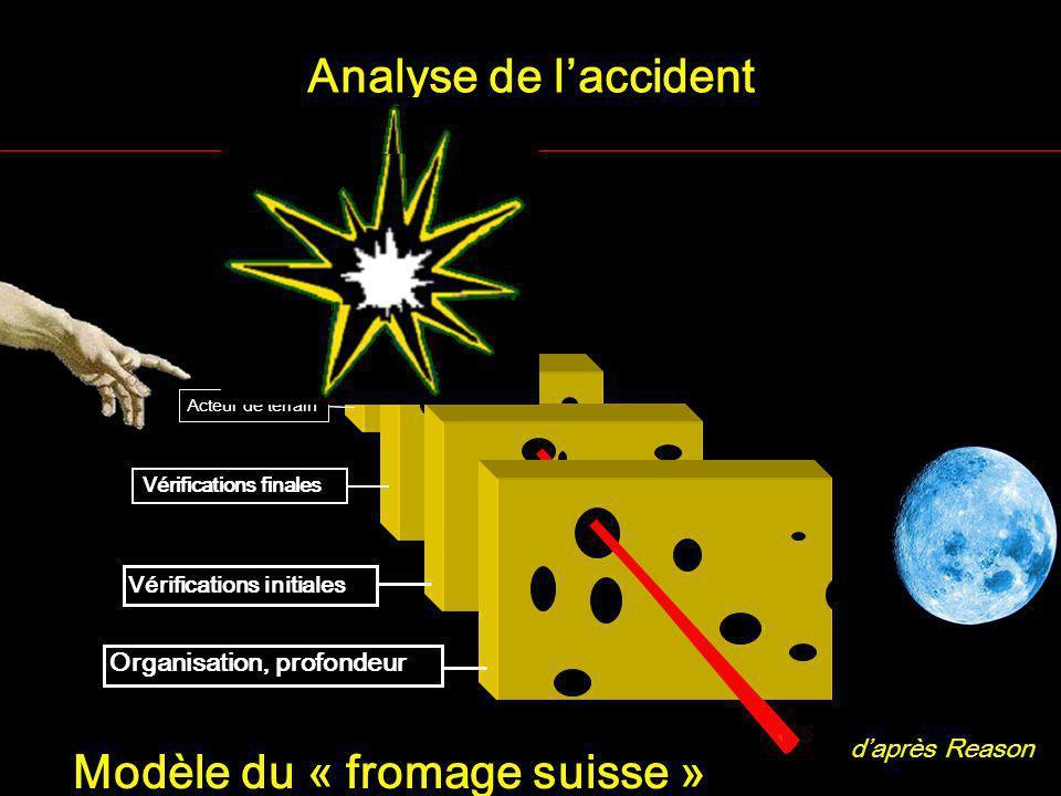 Acteur de terrain Analyse de laccident daprès Reason Acteur de terrain Organisation, profondeur Vérifications finales Vérifications initiales Modèle du « fromage suisse »