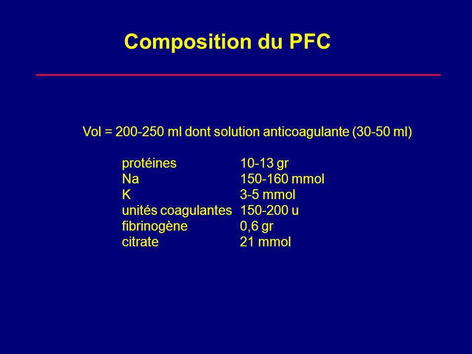 Composition du PFC Vol = 200-250 ml dont solution anticoagulante (30-50 ml) protéines 10-13 gr Na150-160 mmol K3-5 mmol unités coagulantes150-200 u fibrinogène0,6 gr citrate21 mmol