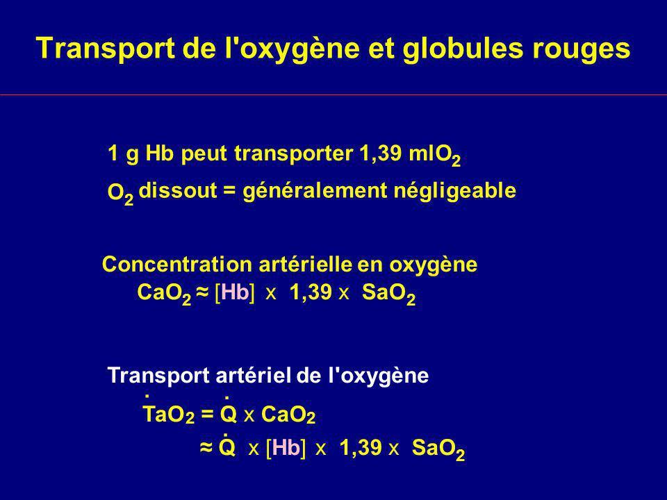 Transport de l oxygène et globules rouges 1 g Hb peut transporter 1,39 mlO 2 O 2 dissout = généralement négligeable [Hb] x 1,39 x SaO 2 CaO 2 Concentration artérielle en oxygène TaO 2 Transport artériel de l oxygène.
