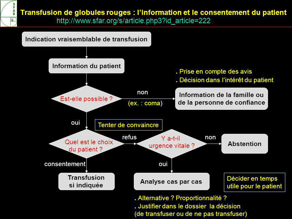 Transfusion de globules rouges : linformation et le consentement du patient Indication vraisemblable de transfusion Information du patient Transfusion si indiquée Est-elle possible .