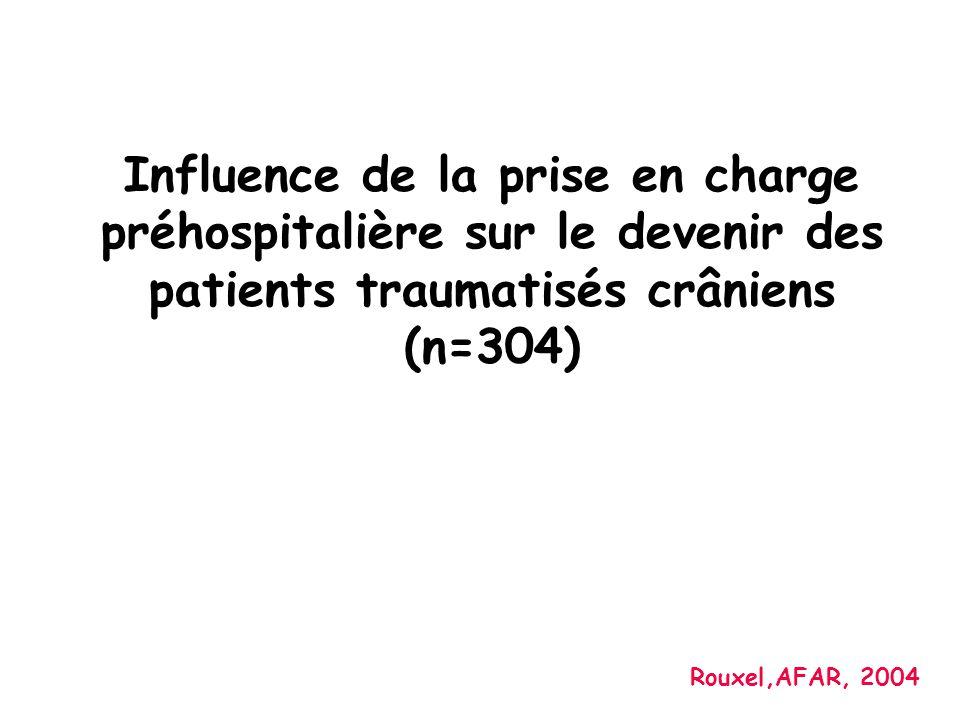 Influence de la prise en charge préhospitalière sur le devenir des patients traumatisés crâniens (n=304) Rouxel,AFAR, 2004