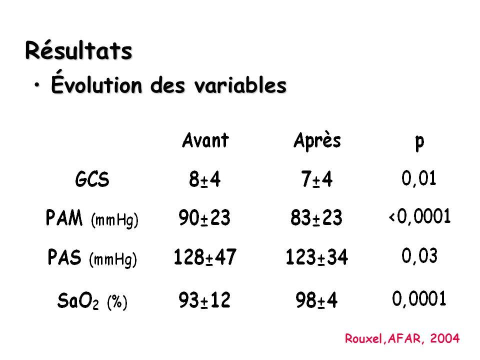 Évolution des variablesÉvolution des variables Résultats Rouxel,AFAR, 2004