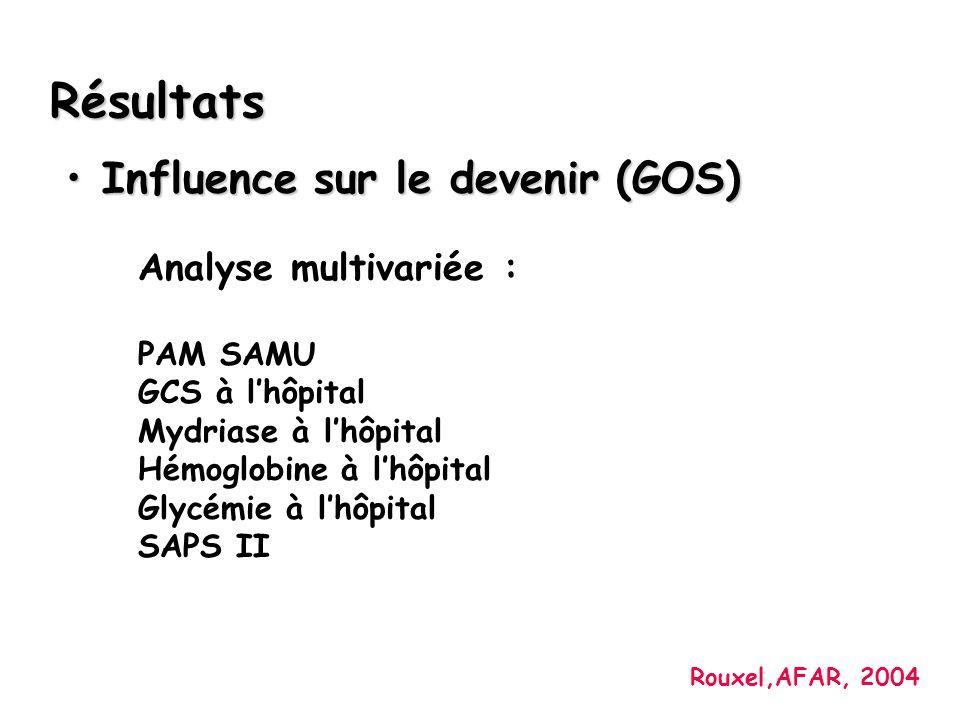 Influence sur le devenir (GOS)Influence sur le devenir (GOS) Résultats Analyse multivariée : PAM SAMU GCS à lhôpital Mydriase à lhôpital Hémoglobine à