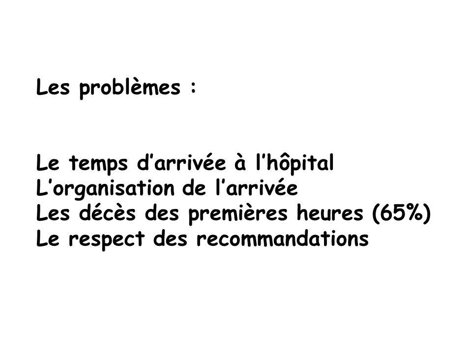 Les problèmes : Le temps darrivée à lhôpital Lorganisation de larrivée Les décès des premières heures (65%) Le respect des recommandations