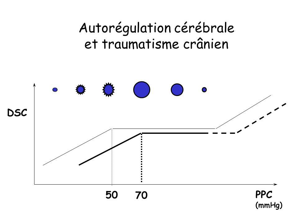 Autorégulation cérébrale et traumatisme crânien DSC PPC (mmHg) 50 70