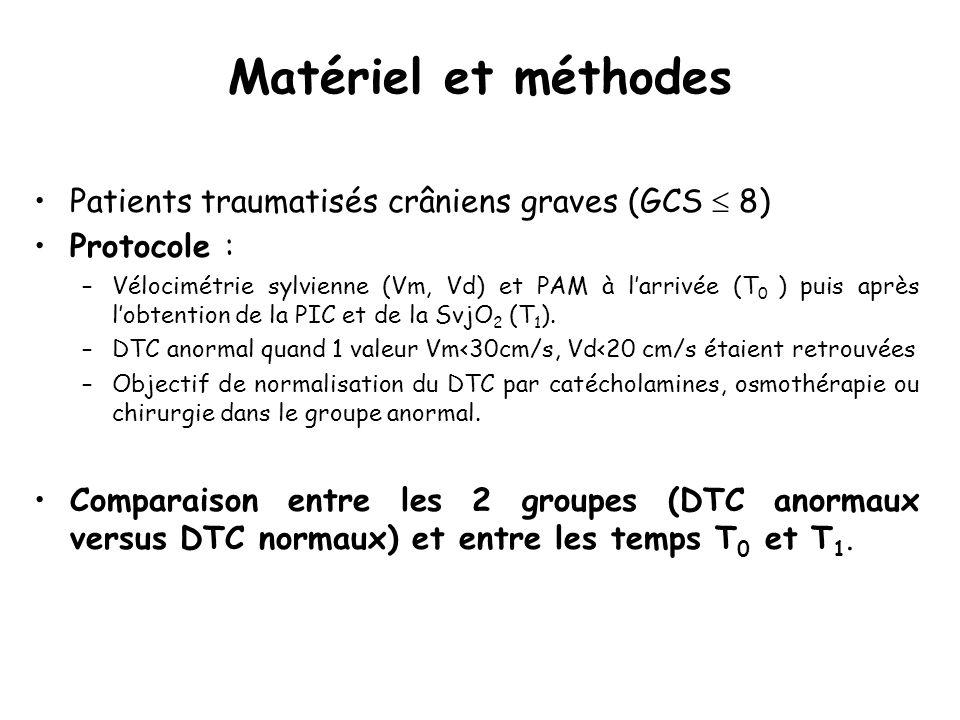Matériel et méthodes Patients traumatisés crâniens graves (GCS 8) Protocole : –Vélocimétrie sylvienne (Vm, Vd) et PAM à larrivée (T 0 ) puis après lob
