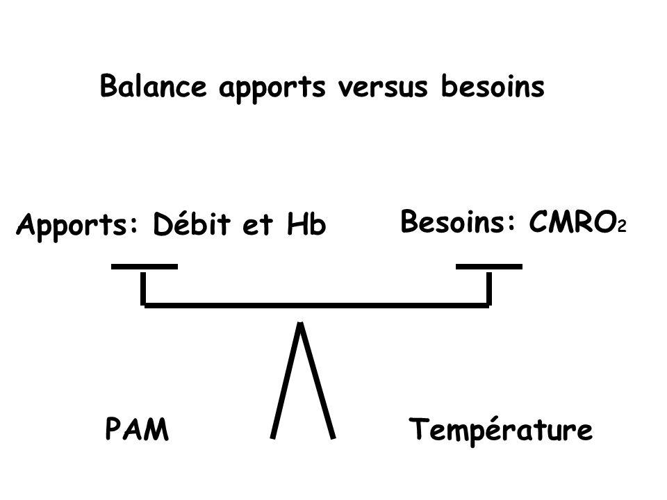 Balance apports versus besoins Apports: Débit et Hb Besoins: CMRO 2 PAMTempérature