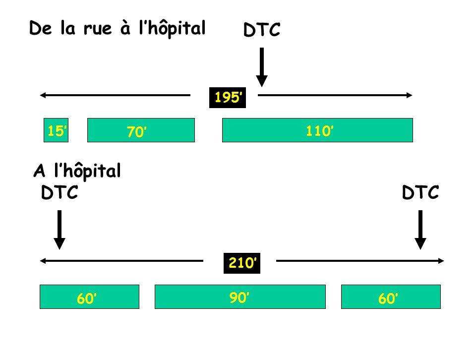 15 70 110 195 60 90 De la rue à lhôpital A lhôpital 210 60 DTC