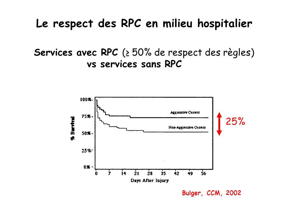 Services avec RPC ( 50% de respect des règles) vs services sans RPC Le respect des RPC en milieu hospitalier 25% Bulger, CCM, 2002