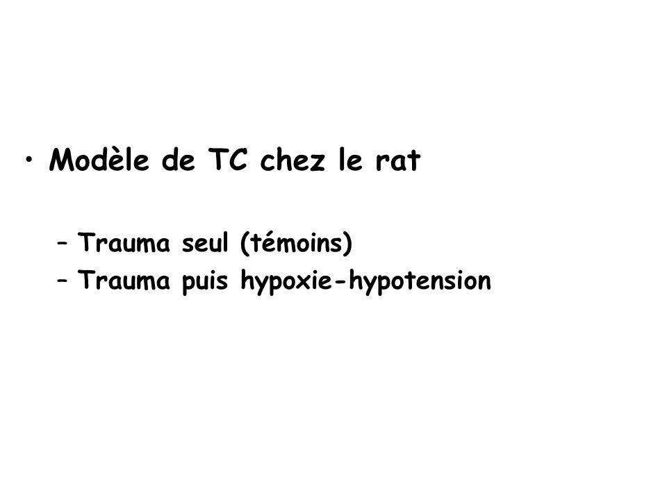 Modèle de TC chez le rat –Trauma seul (témoins) –Trauma puis hypoxie-hypotension