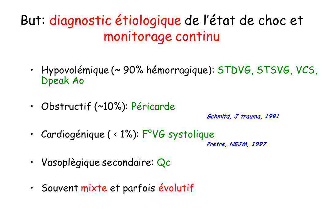 But: diagnostic étiologique de létat de choc et monitorage continu Hypovolémique (~ 90% hémorragique): STDVG, STSVG, VCS, Dpeak Ao Obstructif (~10%):