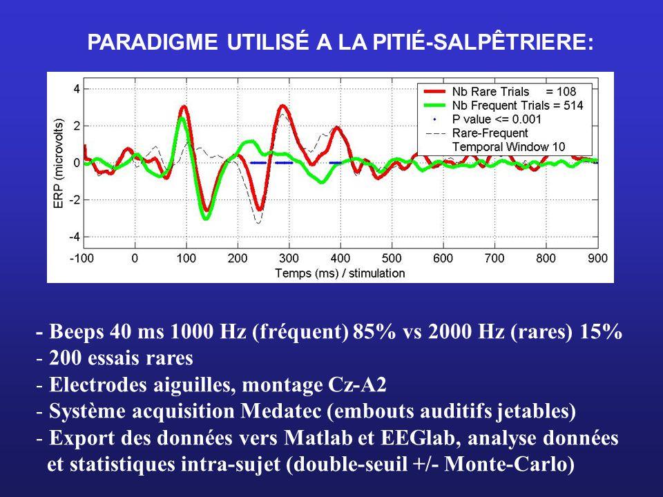 PARADIGME UTILISÉ A LA PITIÉ-SALPÊTRIERE: - Beeps 40 ms 1000 Hz (fréquent) 85% vs 2000 Hz (rares) 15% - 200 essais rares - Electrodes aiguilles, montage Cz-A2 - Système acquisition Medatec (embouts auditifs jetables) - Export des données vers Matlab et EEGlab, analyse données et statistiques intra-sujet (double-seuil +/- Monte-Carlo)