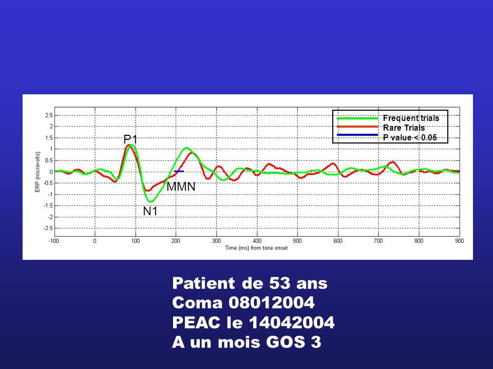 Frequent trials Rare Trials P value < 0.05 P1 N1 MMN Patient de 53 ans Coma 08012004 PEAC le 14042004 A un mois GOS 3