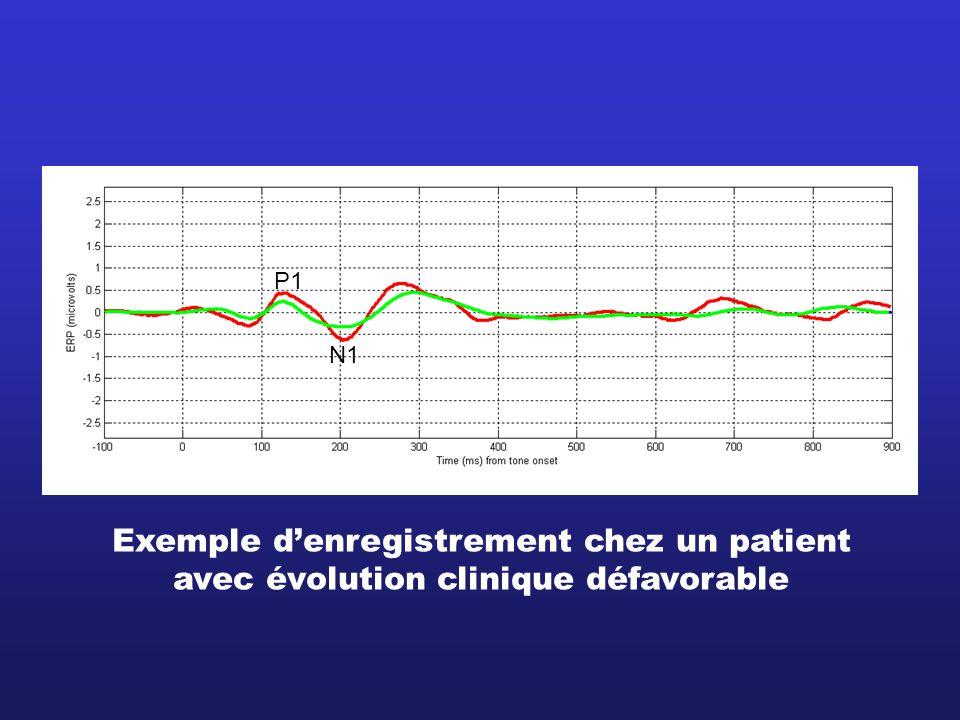 P1 N1 Exemple denregistrement chez un patient avec évolution clinique défavorable