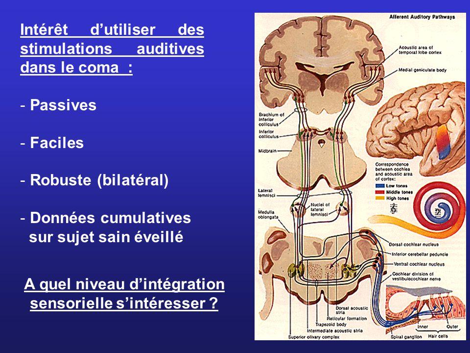 Intérêt dutiliser des stimulations auditives dans le coma : - Passives - Faciles - Robuste (bilatéral) - Données cumulatives sur sujet sain éveillé A quel niveau dintégration sensorielle sintéresser ?