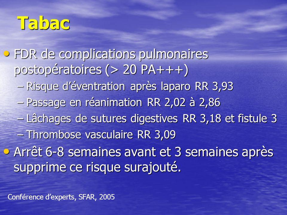 Tabac FDR de complications pulmonaires postopératoires (> 20 PA+++) FDR de complications pulmonaires postopératoires (> 20 PA+++) –Risque déventration après laparo RR 3,93 –Passage en réanimation RR 2,02 à 2,86 –Lâchages de sutures digestives RR 3,18 et fistule 3 –Thrombose vasculaire RR 3,09 Arrêt 6-8 semaines avant et 3 semaines après supprime ce risque surajouté.