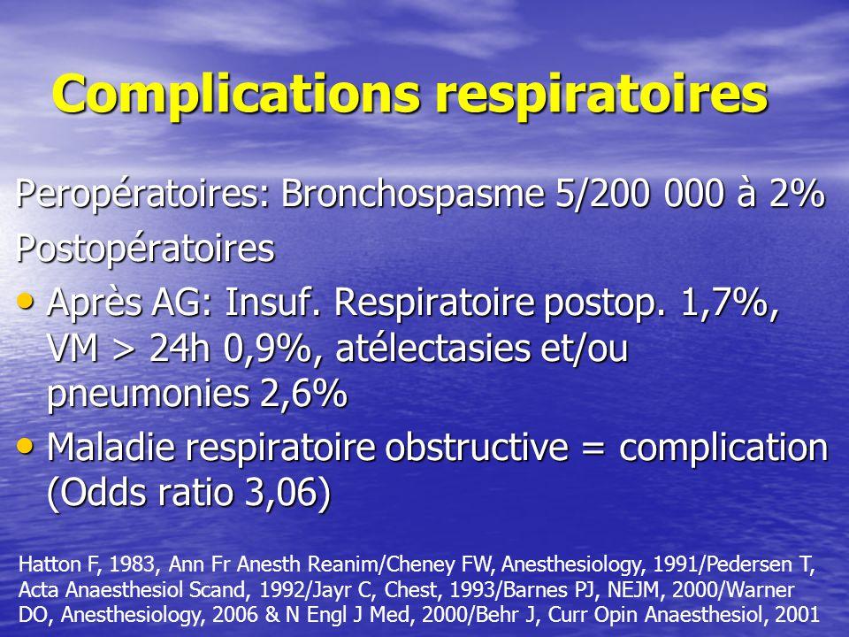 Complications respiratoires Peropératoires: Bronchospasme 5/200 000 à 2% Postopératoires Après AG: Insuf.