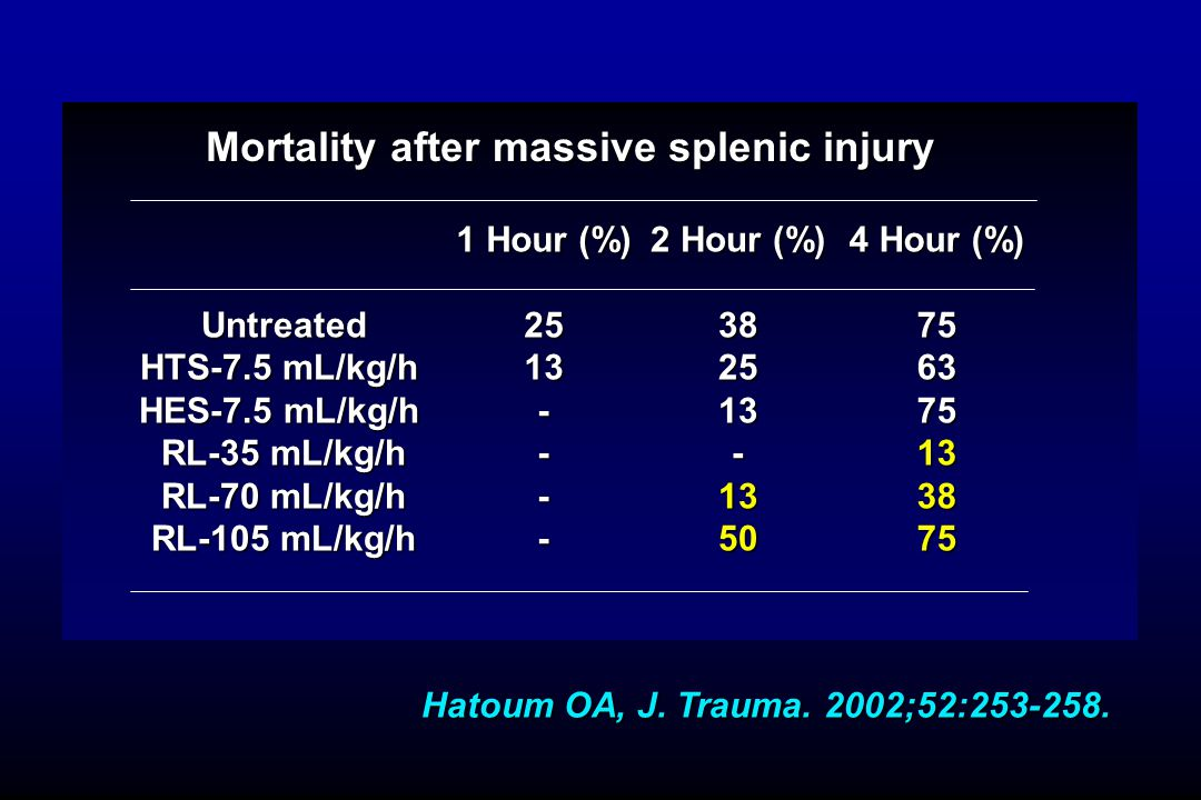 Mortality after massive splenic injury 1 Hour (%) 2513---- Hatoum OA, J. Trauma. 2002;52:253-258. 2 Hour (%) 382513-1350 4 Hour (%) 756375133875Untrea