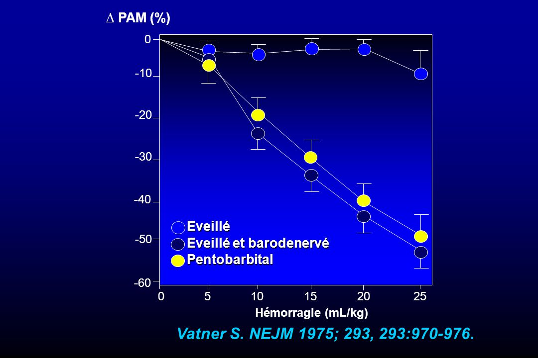 717 patients GCS 8 717 patients GCS 8 Hypotension et hypoxie Hypotension et hypoxie aggravation du pronostic aggravation du pronostic PAS < 90 mmHg chez 35 % des patients PAS < 90 mmHg chez 35 % des patients augmentation de la mortalité de 150 % augmentation de la mortalité de 150 % Chestnut RM.