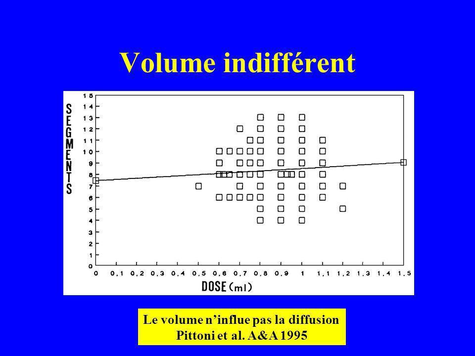 Volume indifférent Le volume ninflue pas la diffusion Pittoni et al. A&A 1995