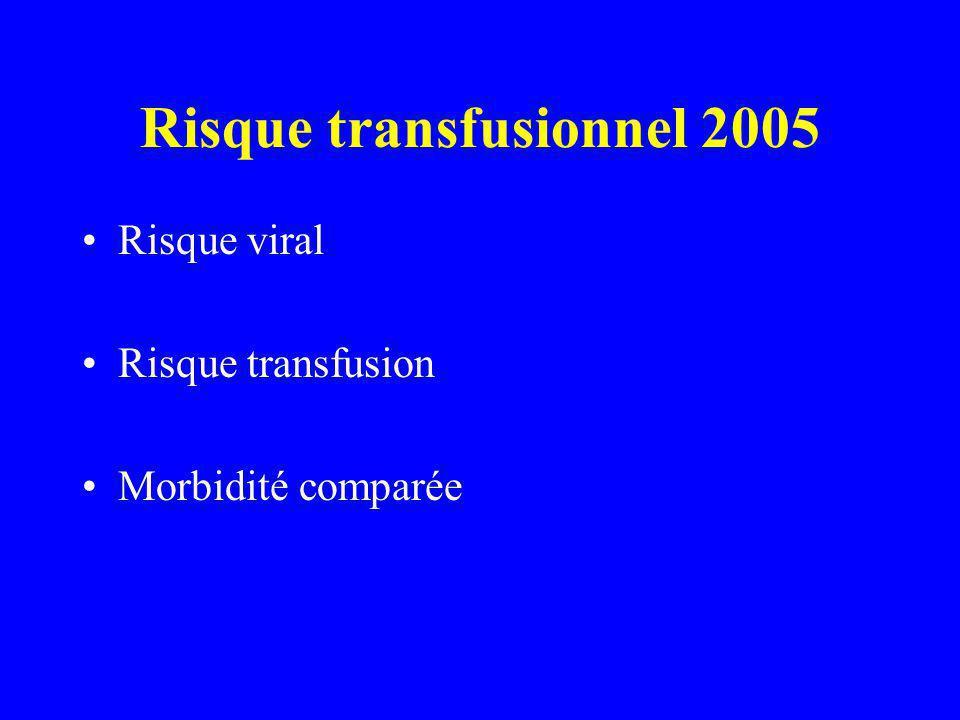 Risque transfusionnel 2005 Risque viral Risque transfusion Morbidité comparée