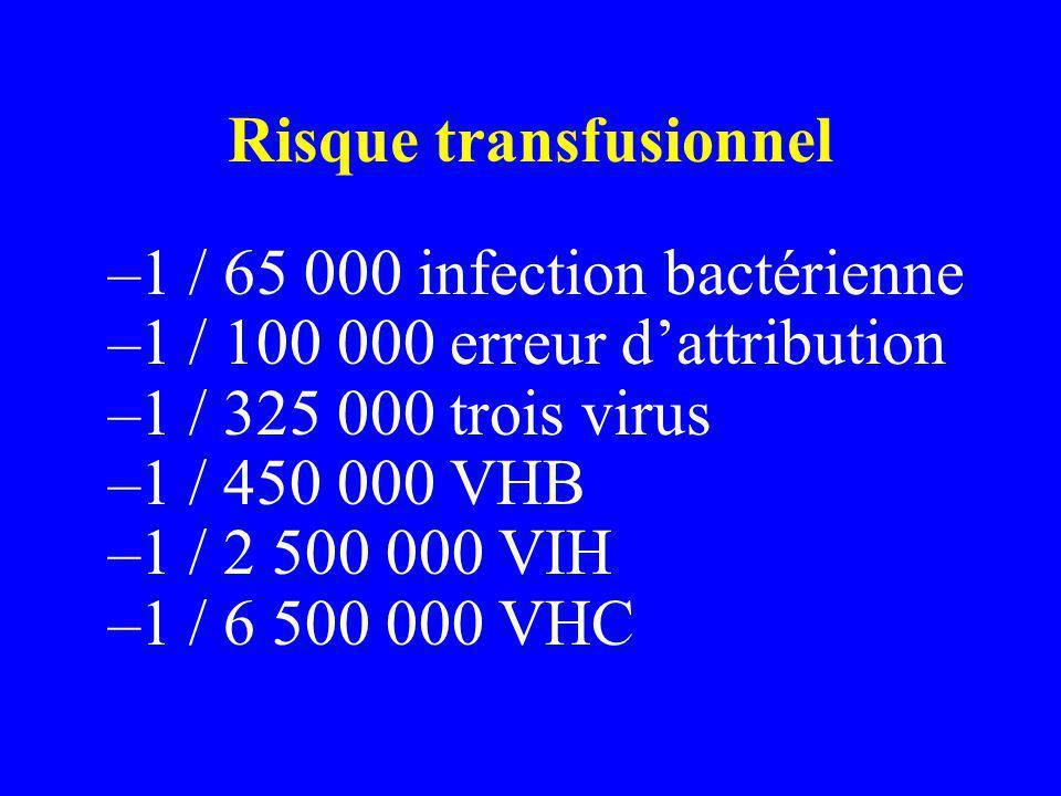 Risque transfusionnel –1 / 65 000 infection bactérienne –1 / 100 000 erreur dattribution –1 / 325 000 trois virus –1 / 450 000 VHB –1 / 2 500 000 VIH –1 / 6 500 000 VHC