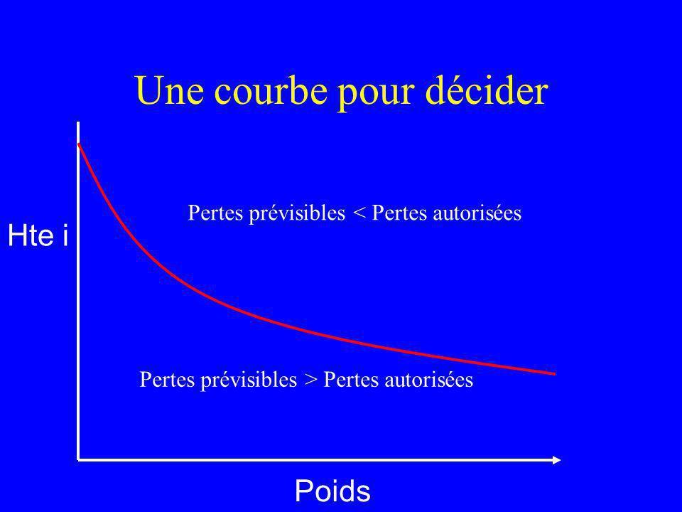 Une courbe pour décider Poids Hte i Pertes prévisibles > Pertes autorisées Pertes prévisibles < Pertes autorisées