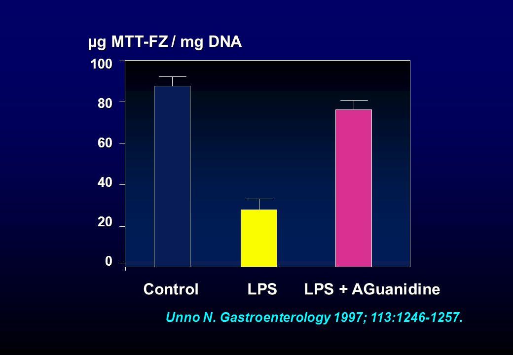 Unno N. Gastroenterology 1997; 113:1246-1257. µg MTT-FZ / mg DNA Control LPS LPS + AGuanidine 100 80 80 60 60 40 40 20 20 0