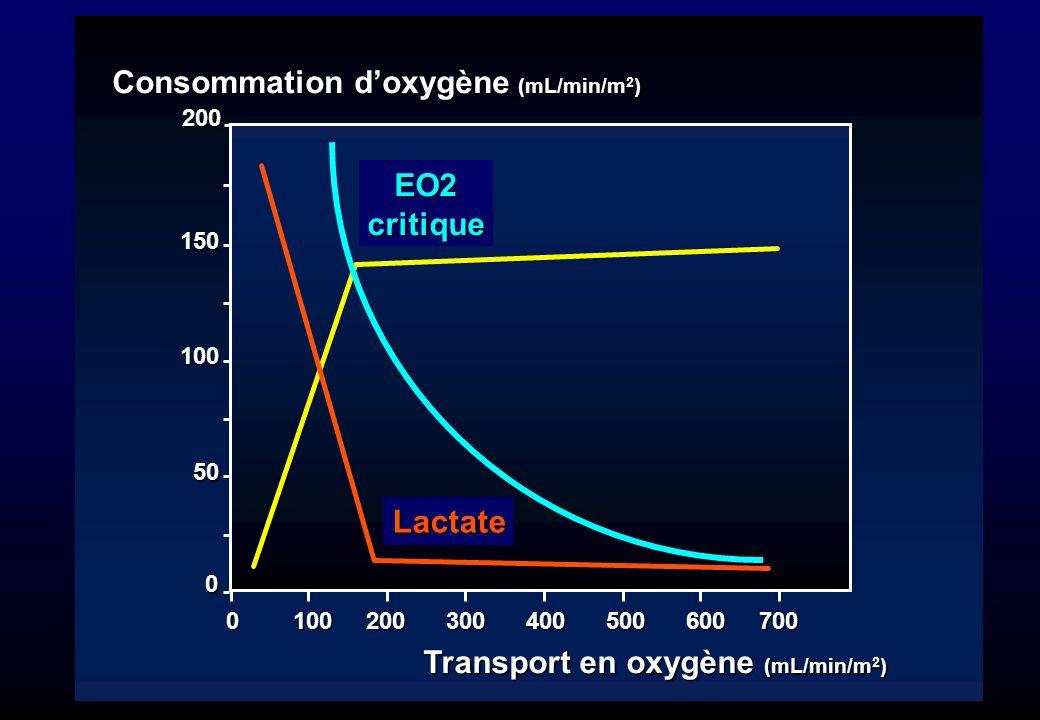 50 100 150 Consommation doxygène (mL/min/m 2 ) 0 100 200 300 400 500 600 700 Transport en oxygène (mL/min/m 2 ) 0 200 EO2critique Lactate
