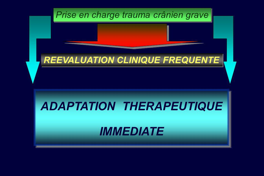 Conclusions Prise en charge trauma crânien grave LUTTER CONTRE HYPOPERFUSION HYPERTENSION INTRACRANIENNE ENGAGEMENT A PIC BASSE HYPOPERFUSION HYPERTEN