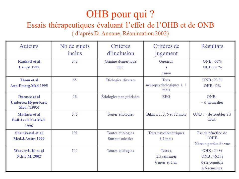 OHB pour qui ? Essais thérapeutiques évaluant leffet de lOHB et de ONB ( daprès D. Annane, Réanimation 2002) AuteursNb de sujets inclus Critères dincl