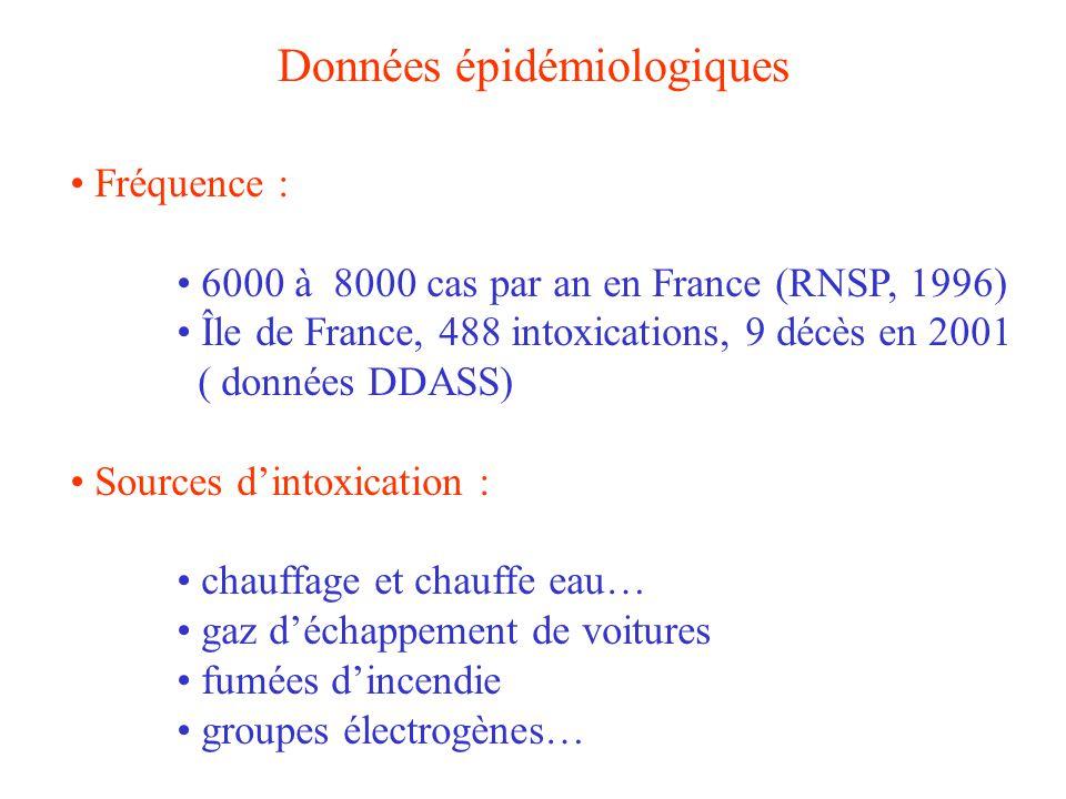 Données épidémiologiques Fréquence : 6000 à 8000 cas par an en France (RNSP, 1996) Île de France, 488 intoxications, 9 décès en 2001 ( données DDASS)