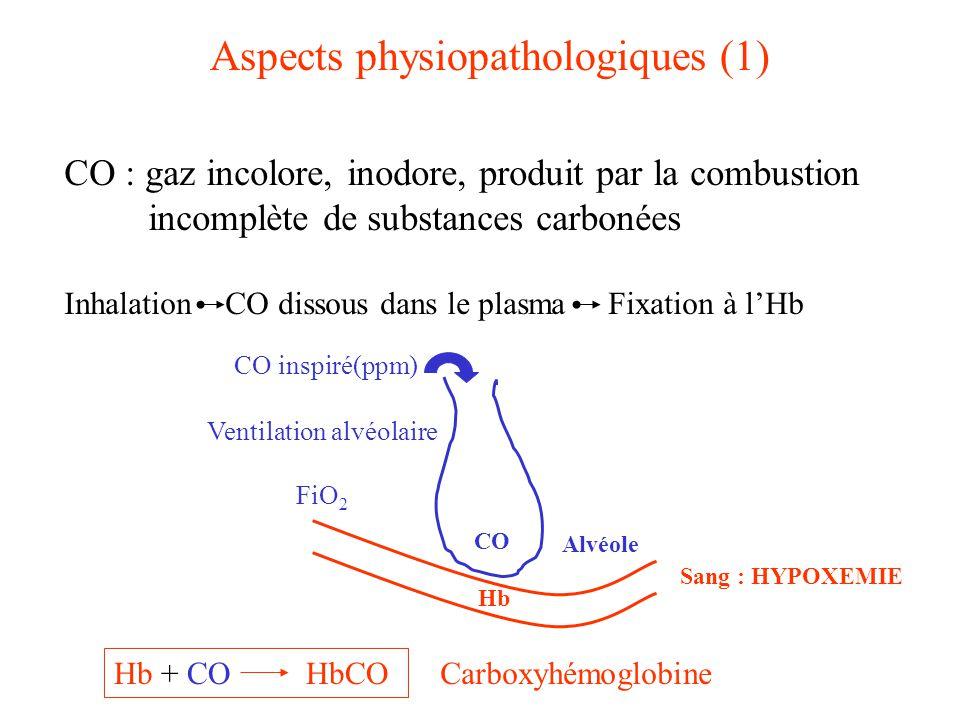 Aspects physiopathologiques (1) CO : gaz incolore, inodore, produit par la combustion incomplète de substances carbonées Inhalation CO dissous dans le