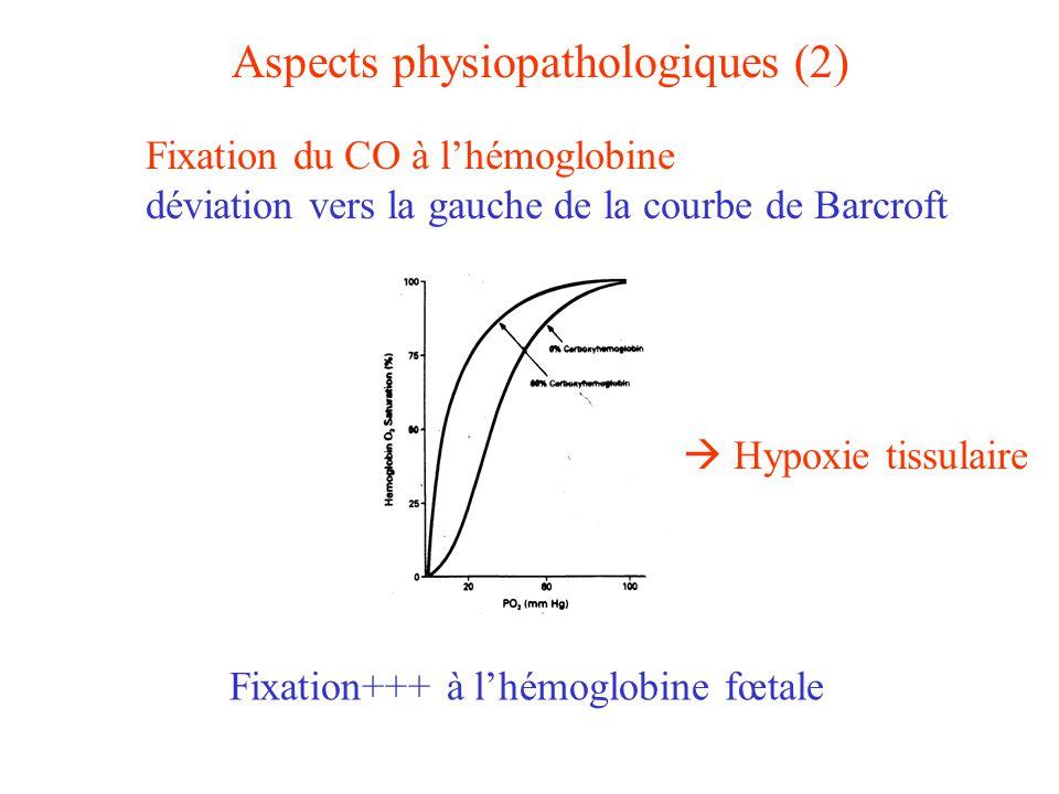 Aspects physiopathologiques (3) Fixation du CO sur dautres protéines intracellulaires : musculaire : formation de carboxymyoglobine (myocarde, muscle squelettique…) mitochondrie : cytochrome a 3, P 450… blocage mitochondrial Lésions de type ischémie-reperfusion : formation de radicaux libres oxygénés