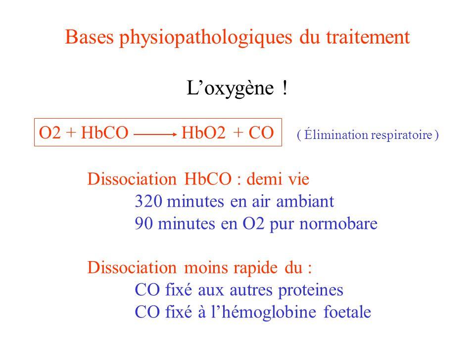 Bases physiopathologiques du traitement Intérêt de lOHB augmentation de lO 2 dissous dissociation plus rapide de lHbCO 35 minutes en O2 pur à 2 ATA 25 minutes en O2 pur à 3 ATA dissociation plus rapide du CO fixé par ailleurs diminution des lésions de type ischémie reperfusion