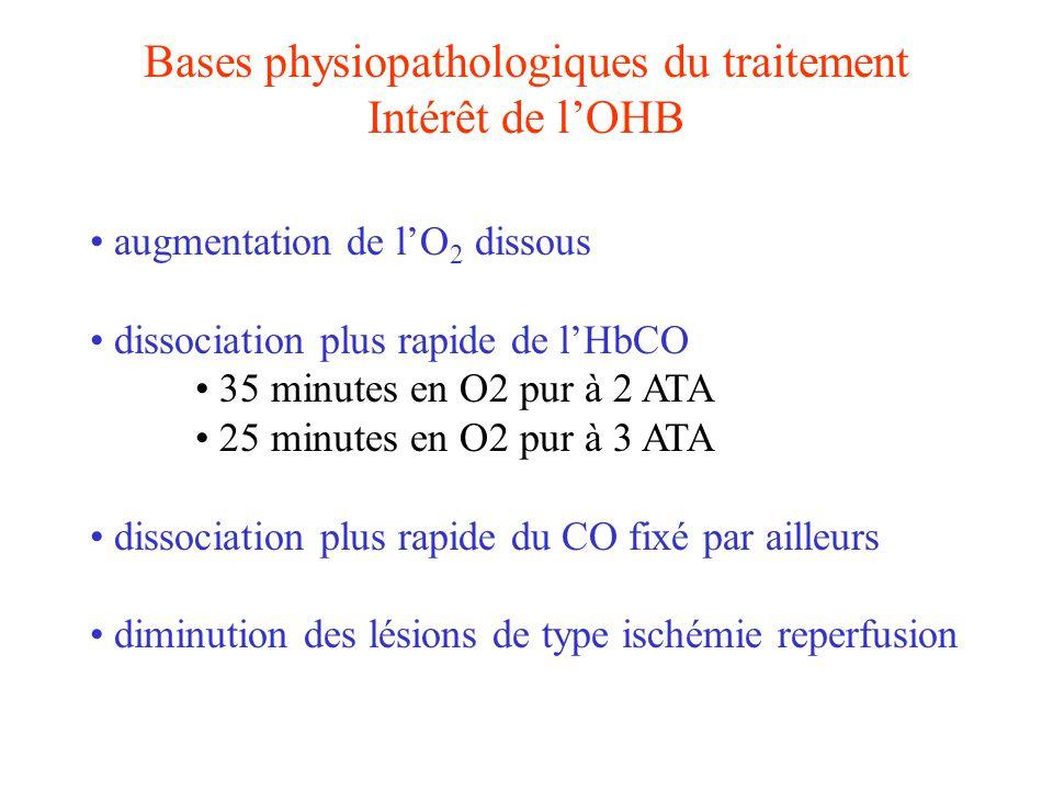 Bases physiopathologiques du traitement Intérêt de lOHB augmentation de lO 2 dissous dissociation plus rapide de lHbCO 35 minutes en O2 pur à 2 ATA 25