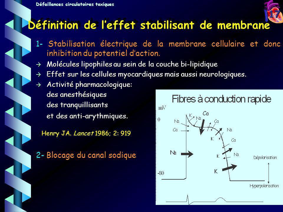 17 Définition de leffet stabilisant de membrane 1- Stabilisation électrique de la membrane cellulaire et donc inhibition du potentiel daction. Molécul