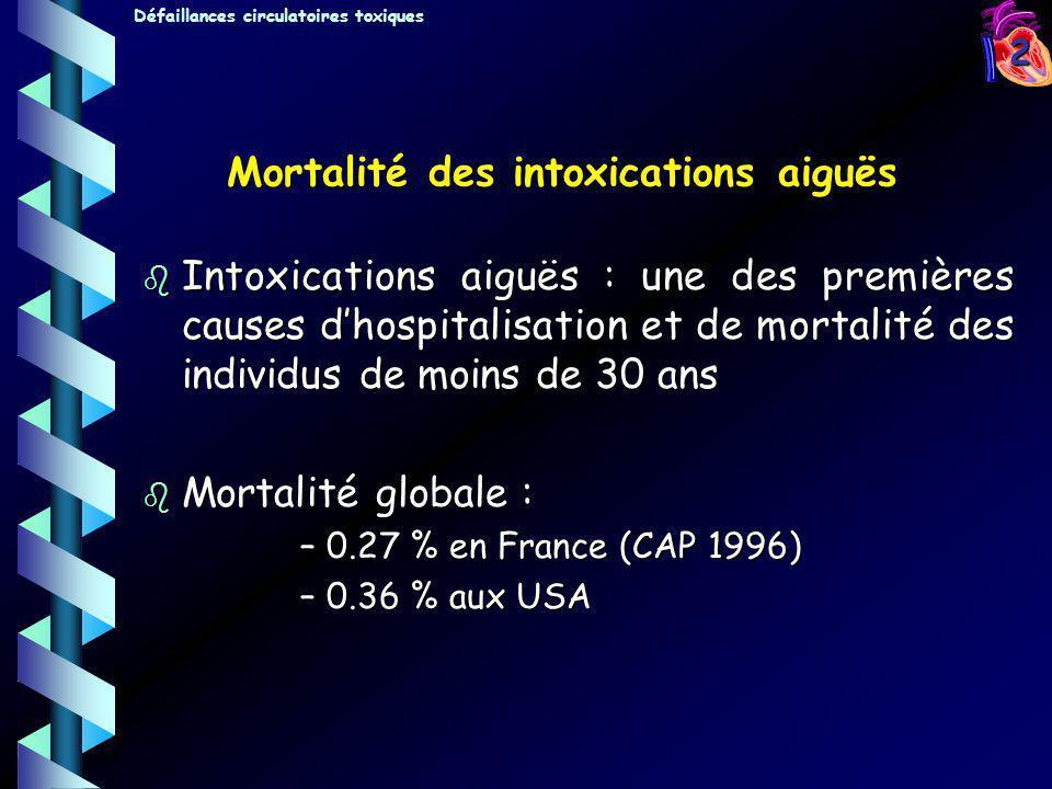 3 Mortalité des psychotropes : 1% Mortalité des psychotropes : 1% Mortalité des cardiotropes : 15% Mortalité des cardiotropes : 15% La gravité des intoxications dépend de: - La toxicité propre du produit - La toxicité propre du produit - La dose ingérée - La dose ingérée - Le terrain - Le terrain - Le délai de la prise en charge - Le délai de la prise en charge - Les complications - Les complications Mortalité des intoxications en réanimation Défaillances circulatoires toxiques