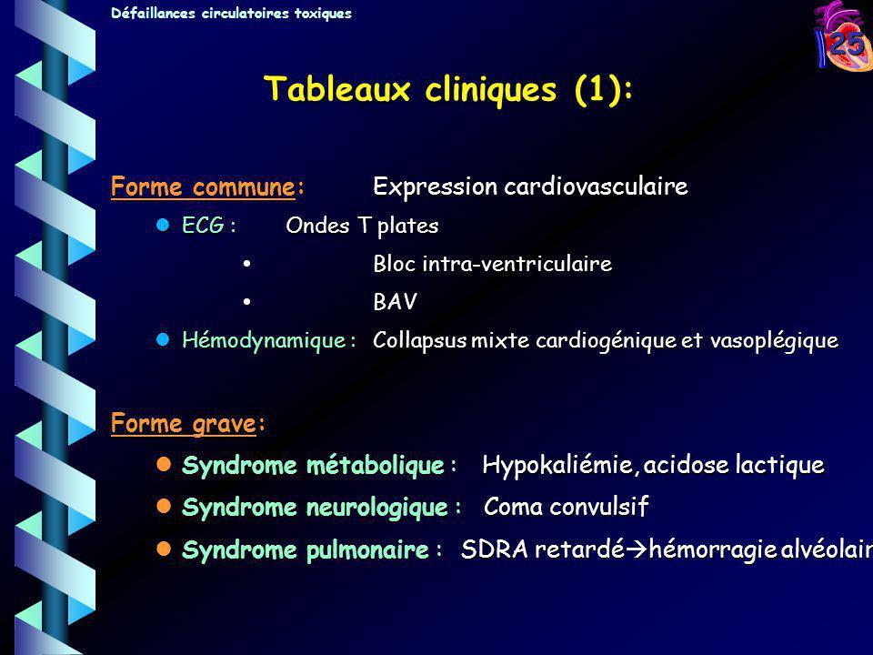 25 Tableaux cliniques (1): Forme commune:Expression cardiovasculaire ECG :Ondes T plates ECG :Ondes T plates Bloc intra-ventriculaire Bloc intra-ventr