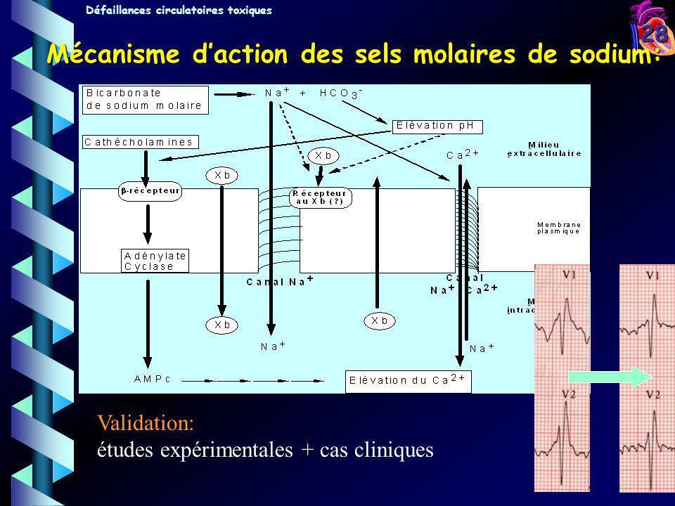 28 Mécanisme daction des sels molaires de sodium: Défaillances circulatoires toxiques Validation: études expérimentales + cas cliniques