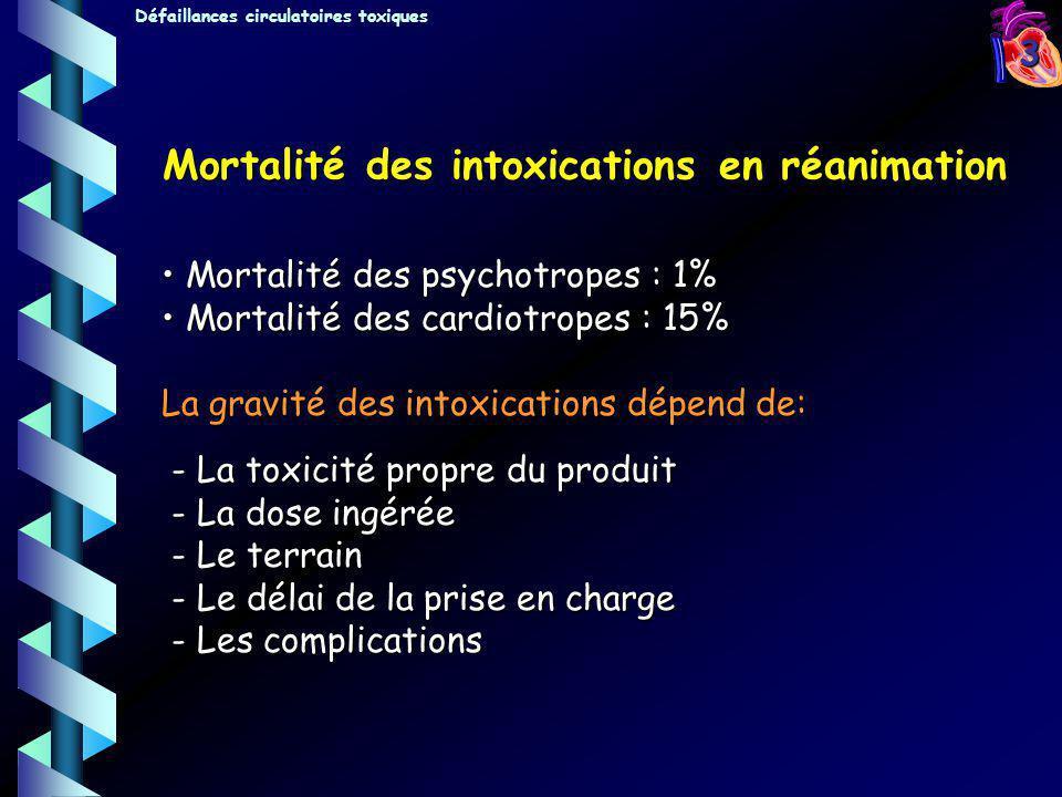 3 Mortalité des psychotropes : 1% Mortalité des psychotropes : 1% Mortalité des cardiotropes : 15% Mortalité des cardiotropes : 15% La gravité des int