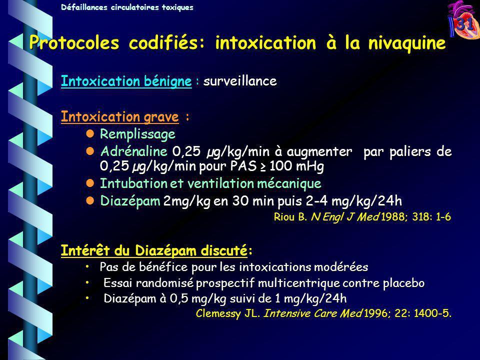 31 Protocoles codifiés: intoxication à la nivaquine Intoxication bénigne : surveillance Intoxication grave : Remplissage Remplissage Adrénaline 0,25 µ