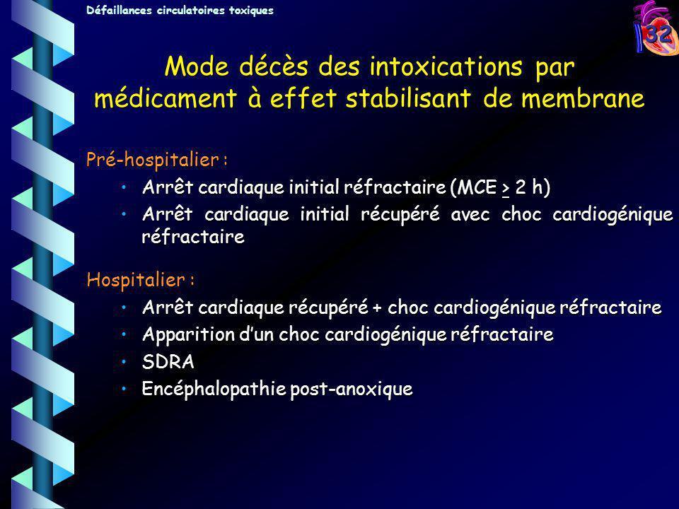32 Pré-hospitalier : Arrêt cardiaque initial réfractaire (MCE > 2 h)Arrêt cardiaque initial réfractaire (MCE > 2 h) Arrêt cardiaque initial récupéré a