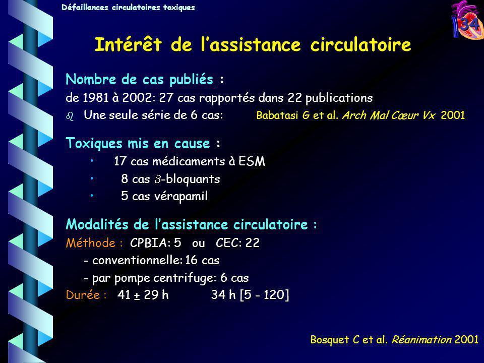 34 Nombre de cas publiés : de 1981 à 2002: 27 cas rapportés dans 22 publications b b Une seule série de 6 cas: Babatasi G et al. Arch Mal Cœur Vx 2001