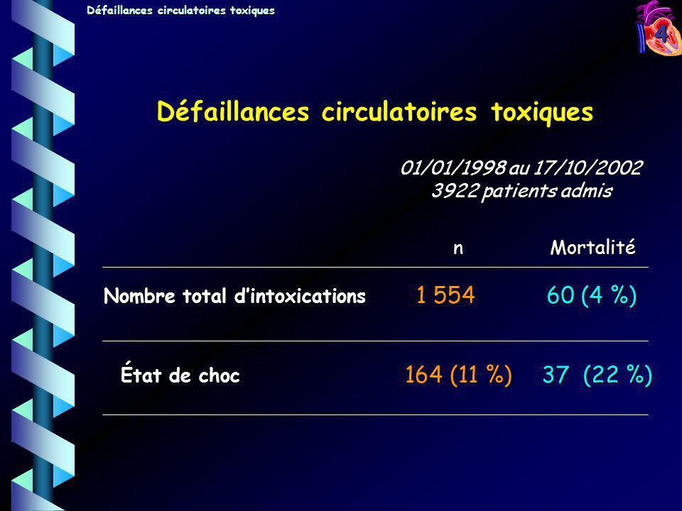 4 Nombre total dintoxications État de choc 1 554 164 (11 %) 60 (4 %) 37 (22 %) 01/01/1998 au 17/10/2002 3922 patients admis nMortalité Défaillances ci