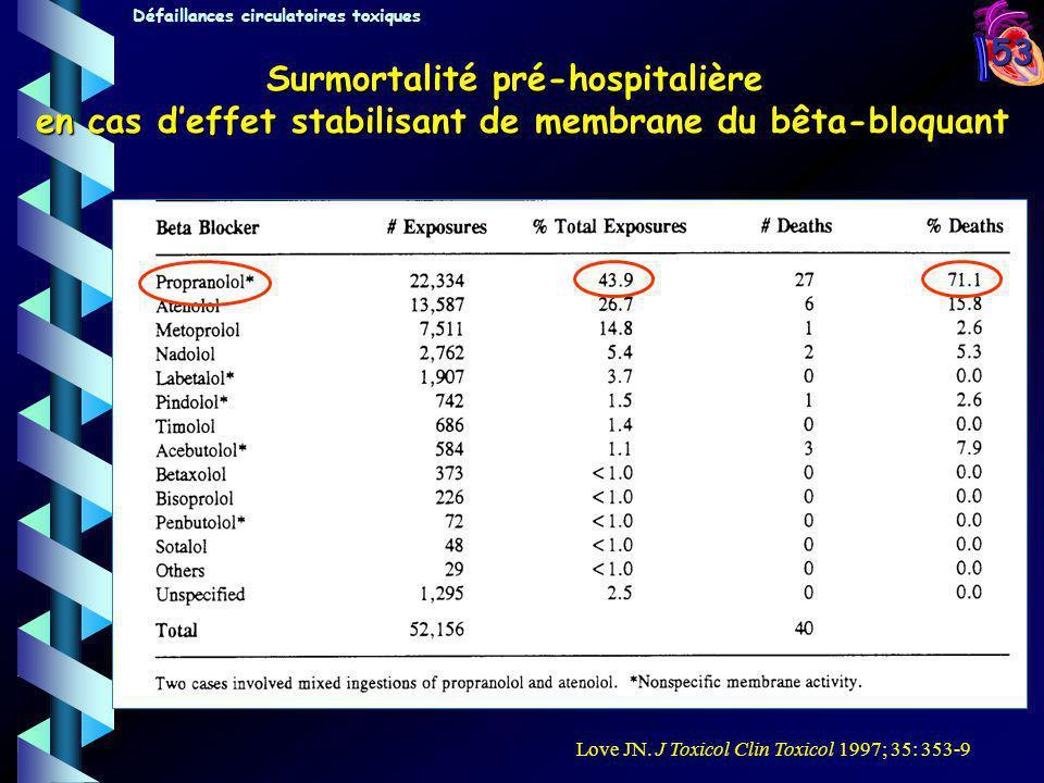 53 Surmortalité pré-hospitalière en cas deffet stabilisant de membrane du bêta-bloquant Love JN. J Toxicol Clin Toxicol 1997; 35: 353-9 Défaillances c
