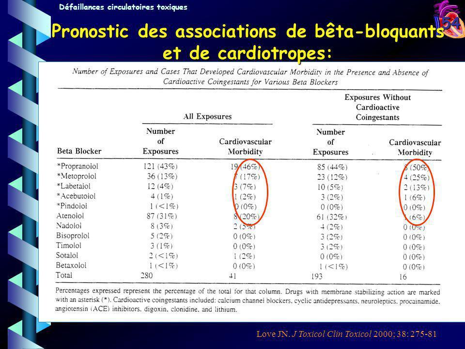 54 Pronostic des associations de bêta-bloquants et de cardiotropes: Love JN. J Toxicol Clin Toxicol 2000; 38: 275-81 Défaillances circulatoires toxiqu