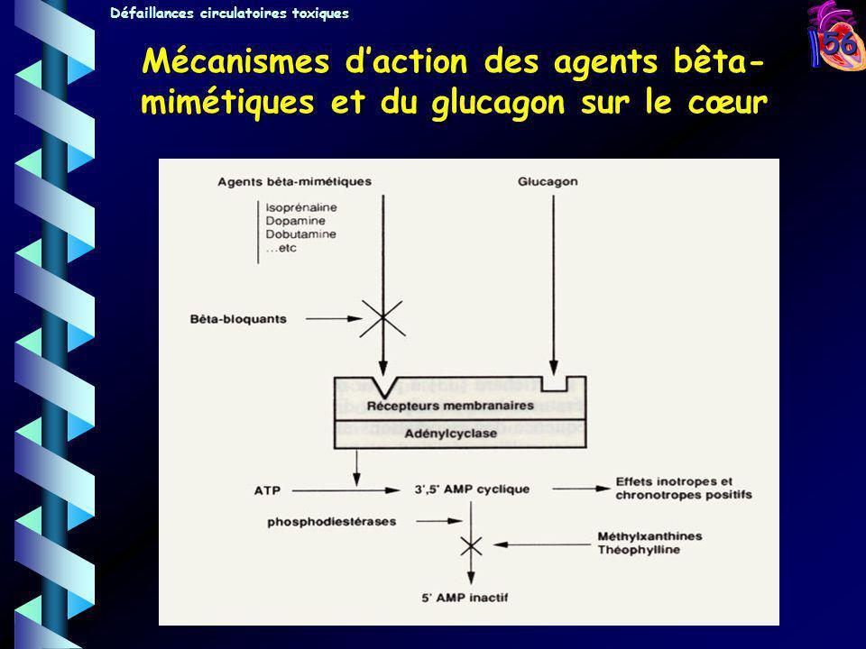 56 Mécanismes daction des agents bêta- mimétiques et du glucagon sur le cœur Défaillances circulatoires toxiques
