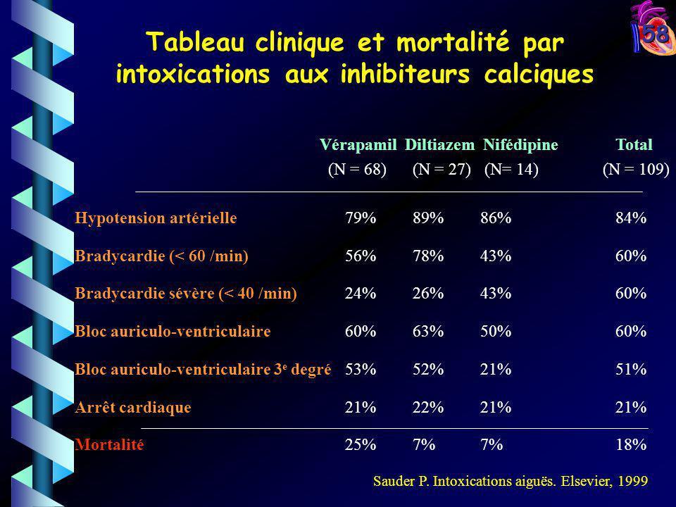 58 Vérapamil Diltiazem NifédipineTotal (N = 68)(N = 27) (N= 14) (N = 109) Hypotension artérielle79%89%86%84% Bradycardie (< 60 /min)56%78%43%60% Brady